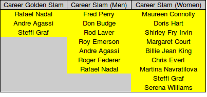 Career Golden & Grand slam winners